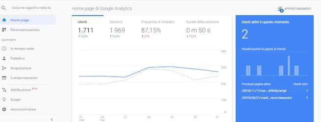 statistiche dashboard Google Analytics