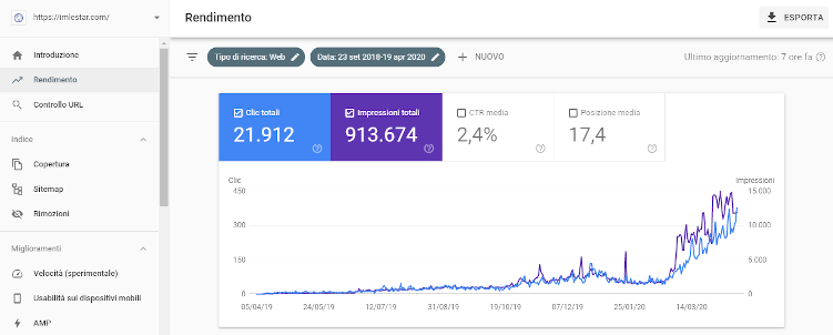 Rendimento Google Search Console